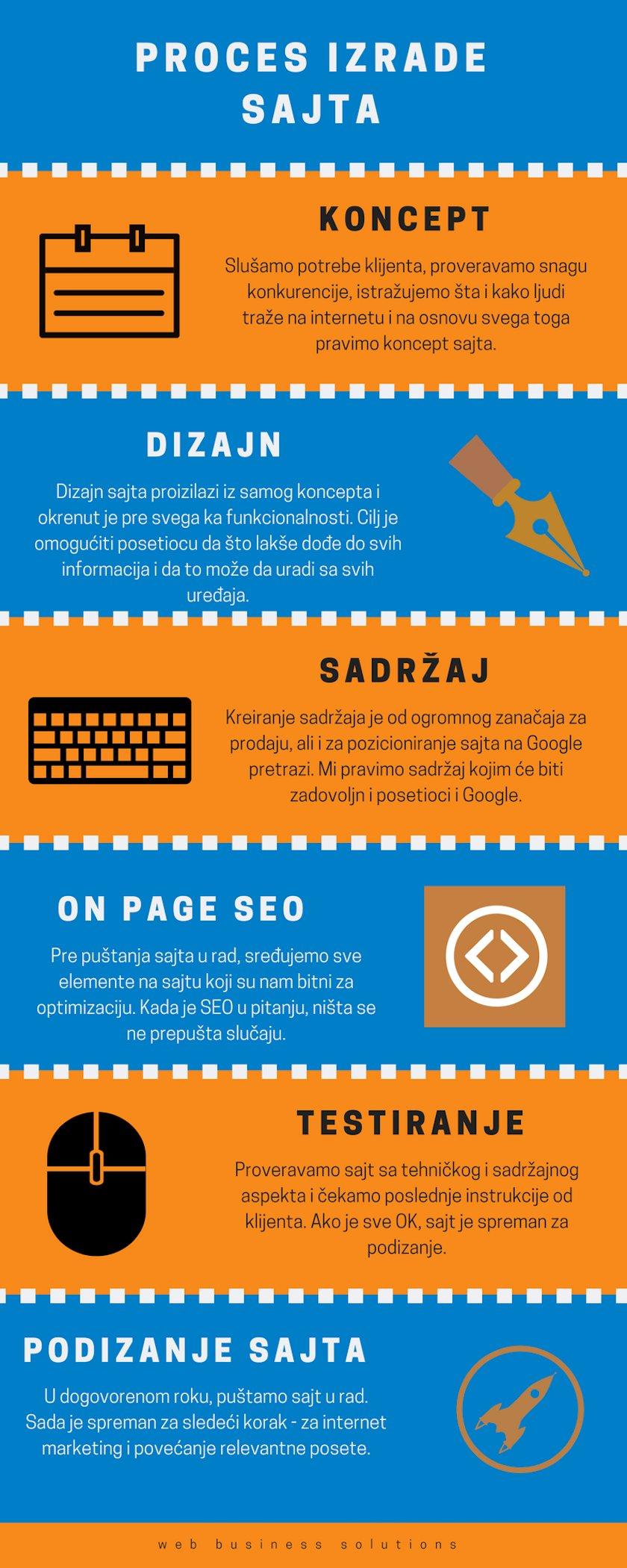 proces izrade sajta