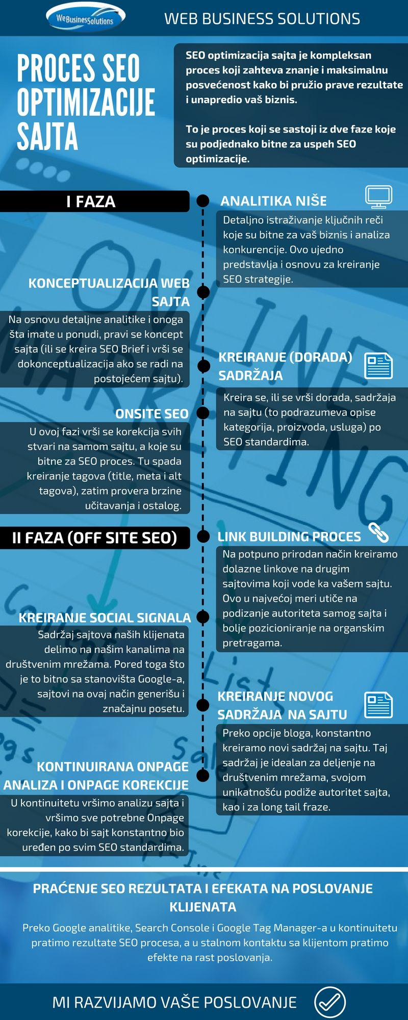 proces SEO optimizacije sajta - infografik