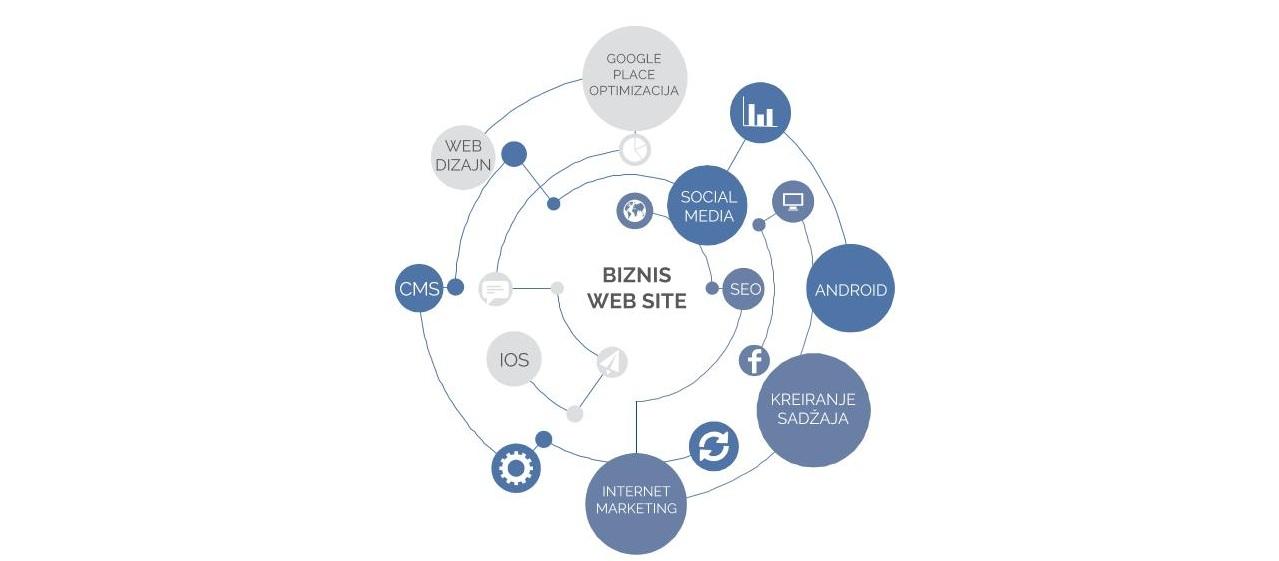 integrisani internet nastup